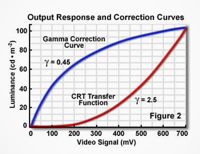 ترفند های رندر Vray gamma Correction