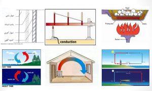مبانی انتقال حرارت در ساختمان