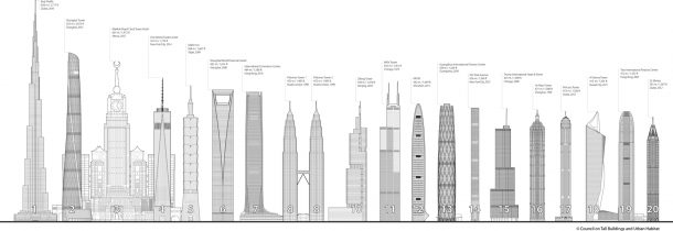 CTBUH_WorldTallest20