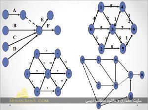 پاورپوینت روش های مختلف برنامه ریزی شبکه(مدیریت پروژه)