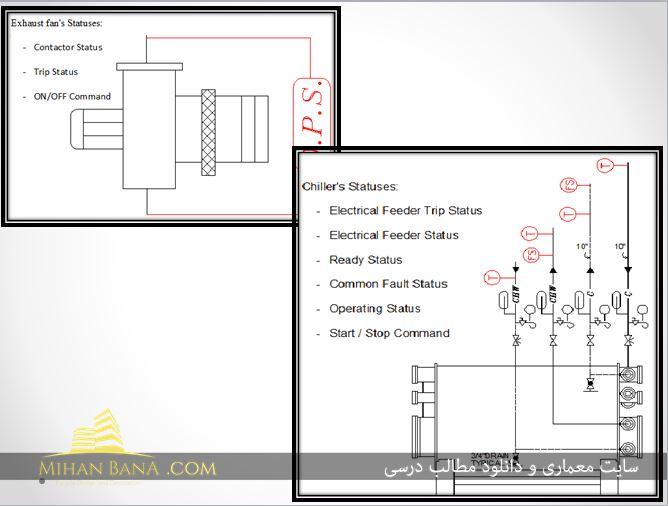 پاورپوینت معرفی مصرف انرژی در ساختمان